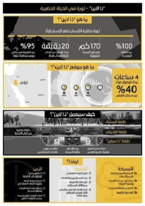 NEOM-2021-A-Revolution-in-Urban-Living-Infographic-Arabic